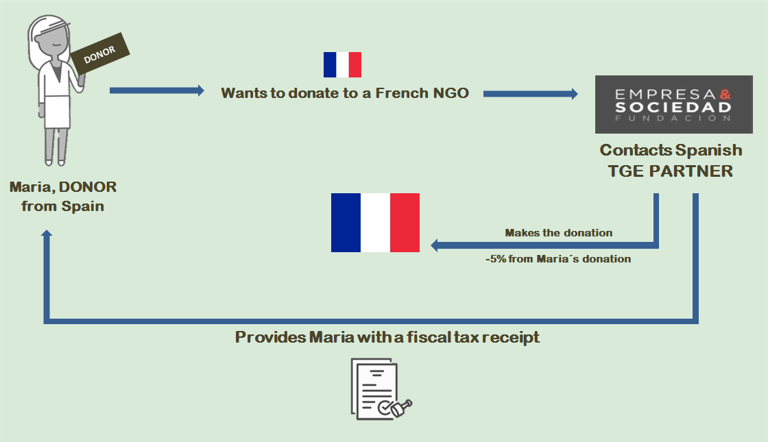 Donors Transnational Giving Europe